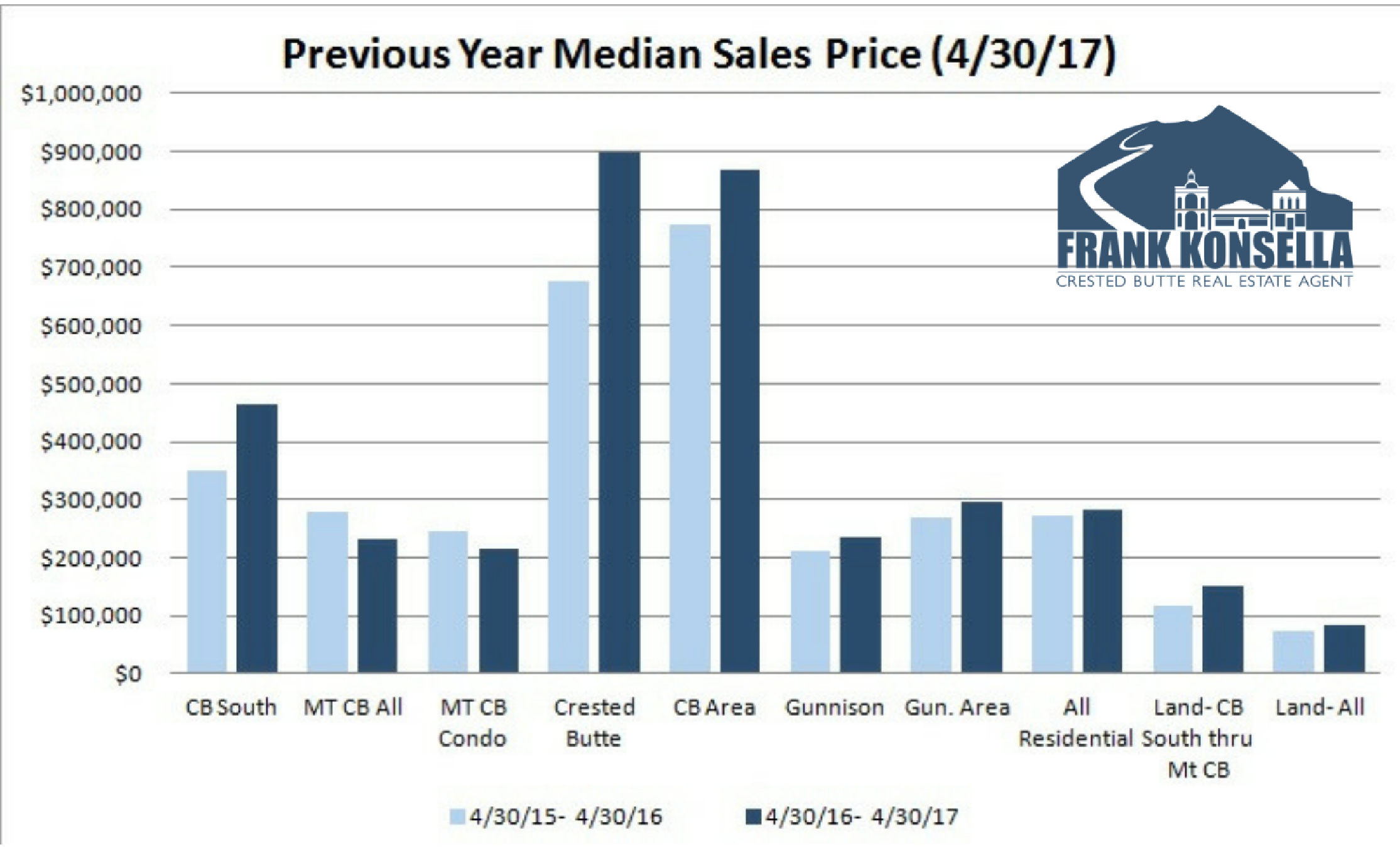 median home sales in crested butte, colorado