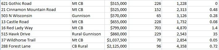 gunnison colorado home sales stats