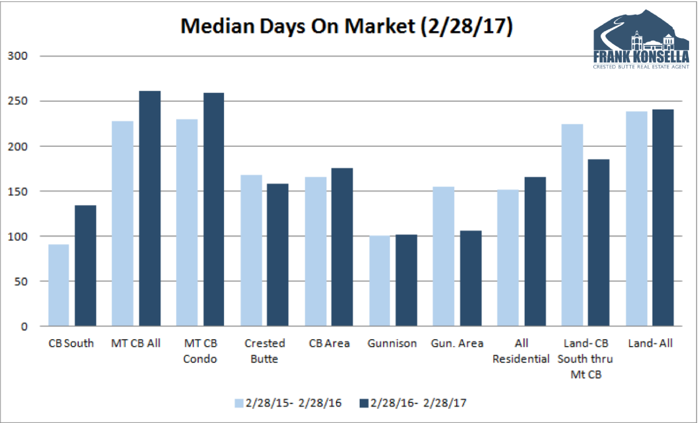 average number of days to sell a home in crested butte