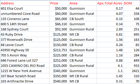 Land Sales 2017 Crested Butte Gunnison