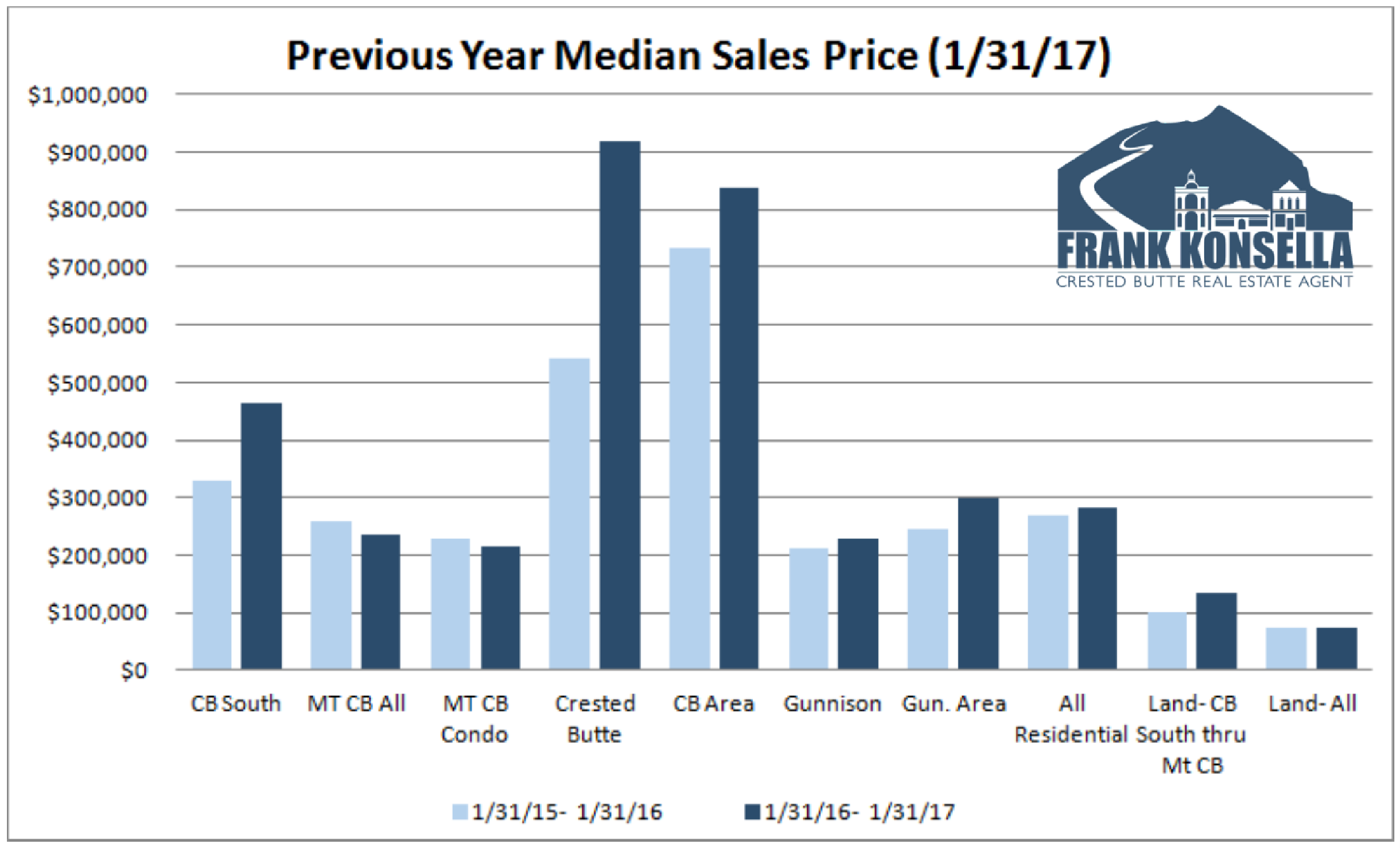 2017 average sales price crested butte real estate
