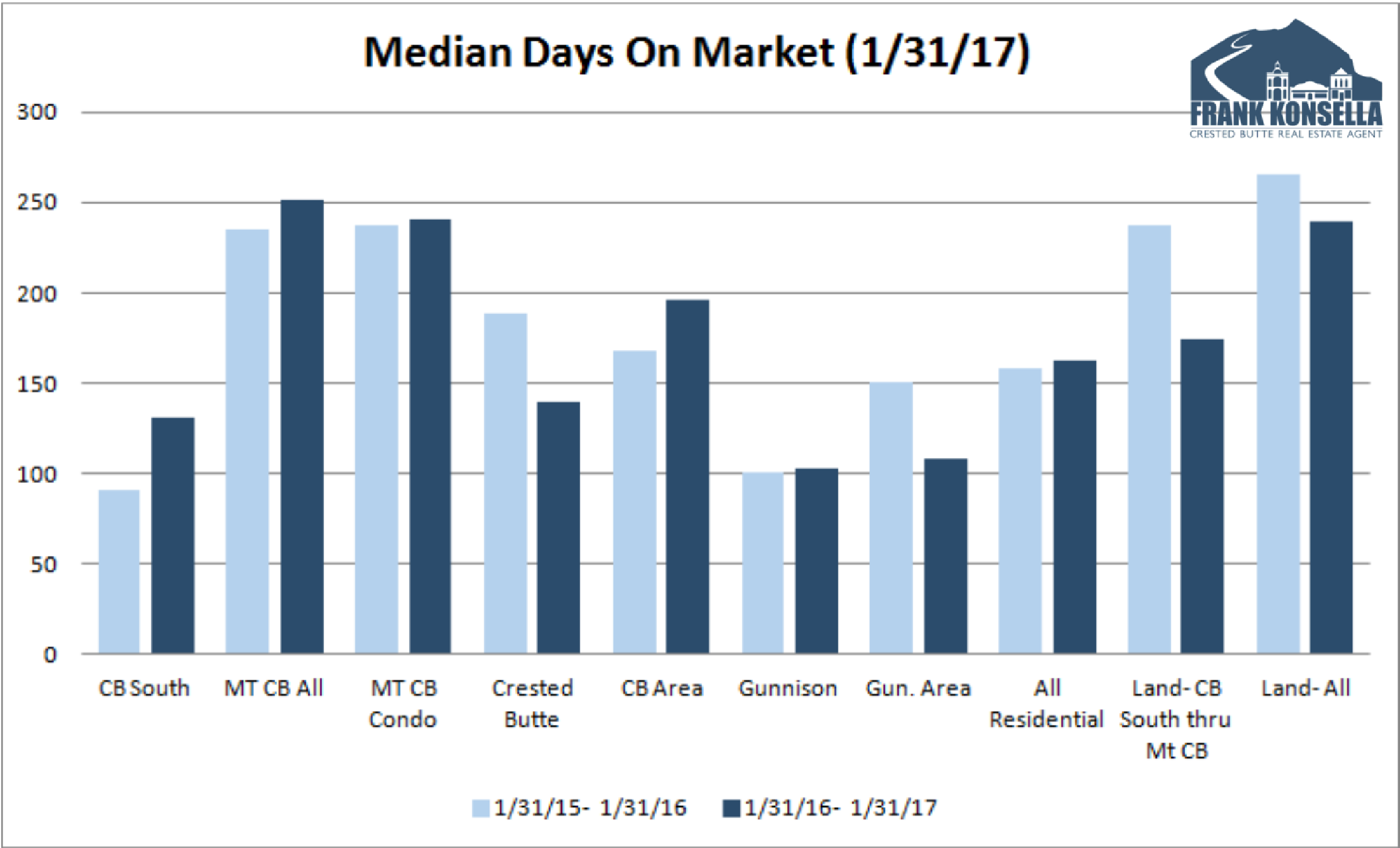 average days on market in crested butte