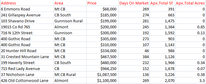 January 2018 home sales crested butte and gunnison