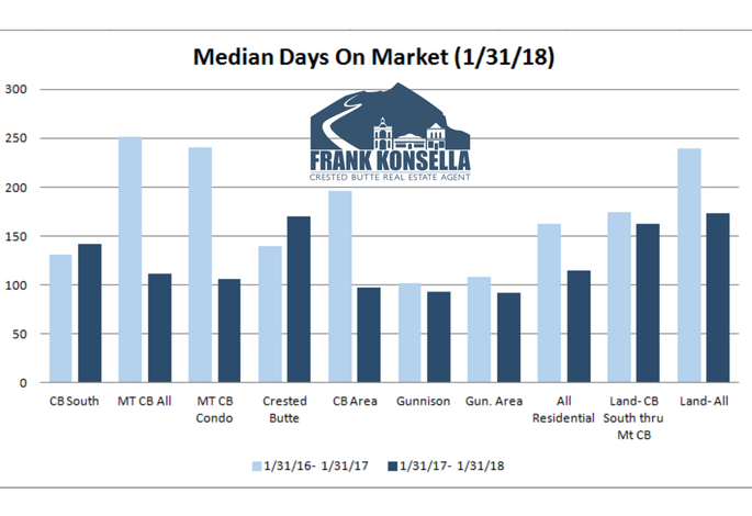 Properties sold in crested butte in 2018
