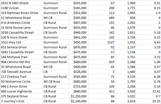 gunnison home sales 2017