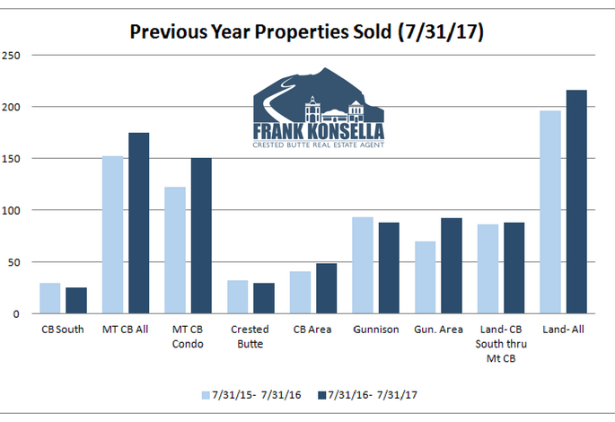 number of homes sold in crested butte in one year