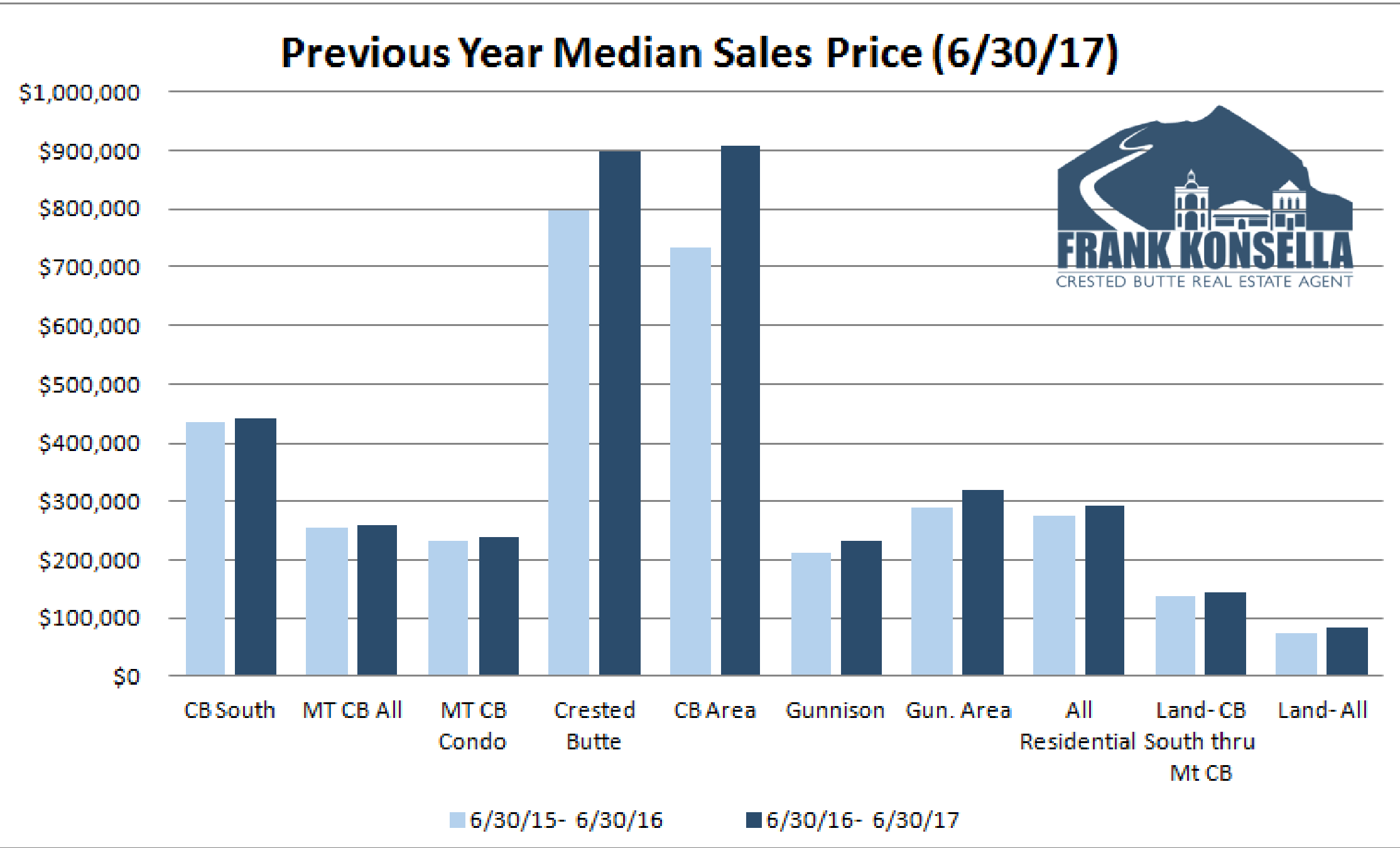 crested butte real estate sales prices