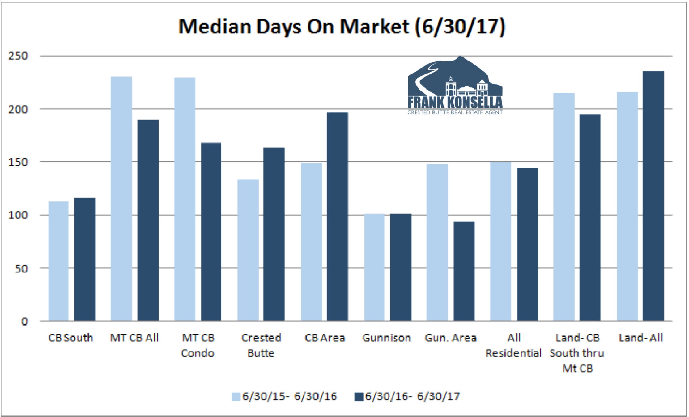 how long on average to sell a home in gunnison