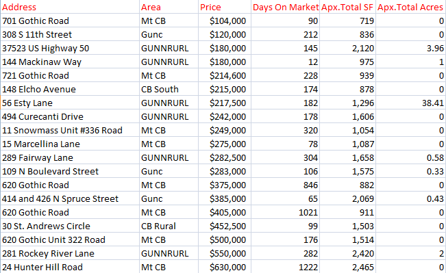Crested Butte March home sales