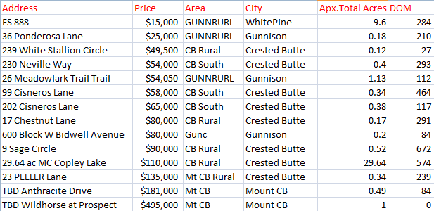 crested butte march land sales