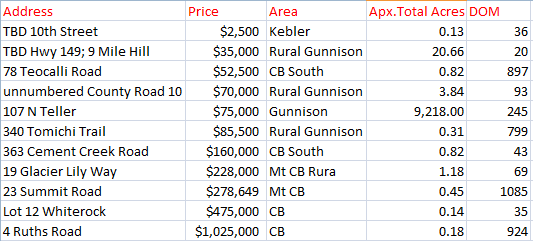 land sales may 2016 crested butte gunnison