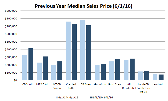 crested butte median sales price