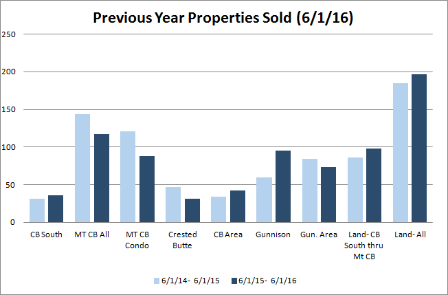 crested butte sales volume