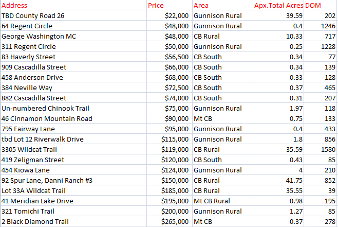 Land sales crested butte and gunnison colorado