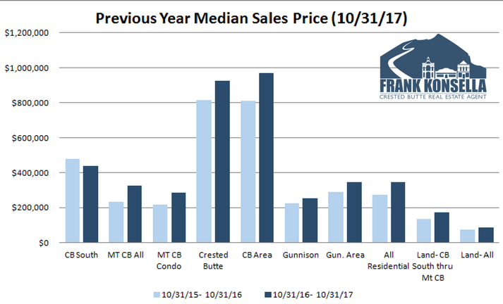 crested butte real estate prices