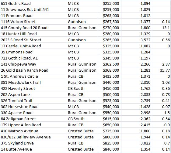 Gunnison home sales