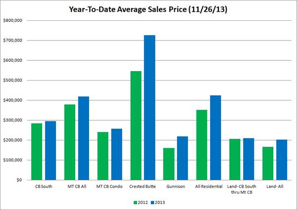 Nov 2013  sales graph 600
