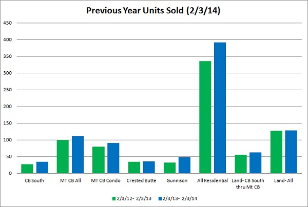crested butte real estate market report january 2014