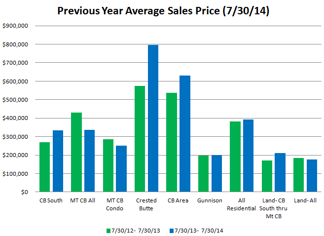 average sales price crested butte real estate