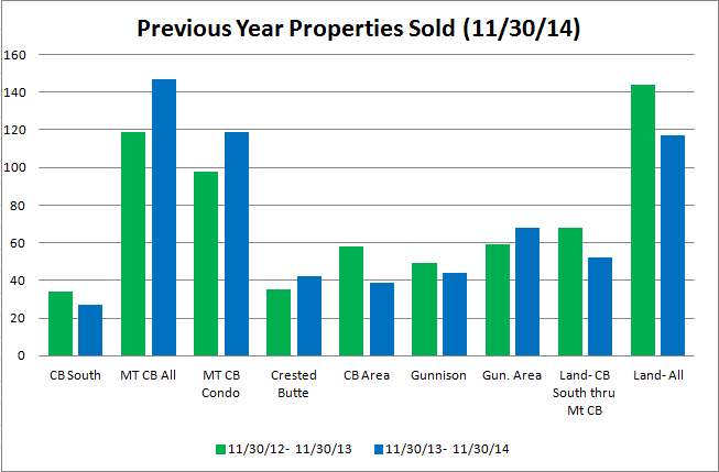 Crested Butte Market Report Novemeber 2014