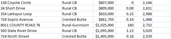 Gunnison and Crested Butte real estate sales November 2014