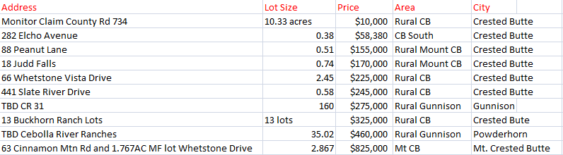 Crested Butte and Gunnison Land Sales December 2014