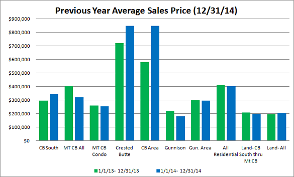 2014 Crested Butte market report
