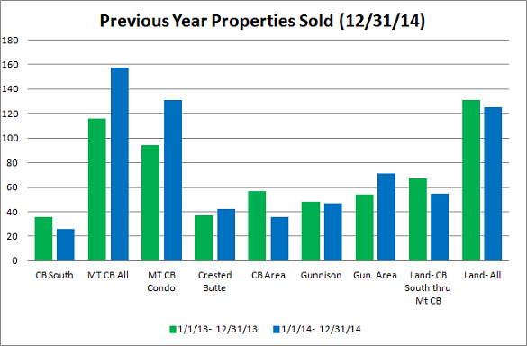Crested Butte Year End Market Report 2014