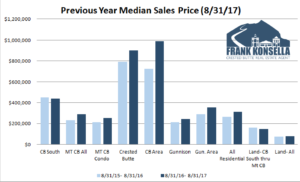 September 2017 Crested Butte Market Report