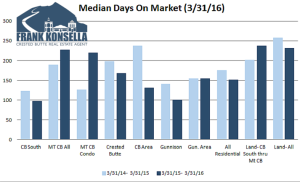 March 2016 Crested Butte Real Estate Market Report