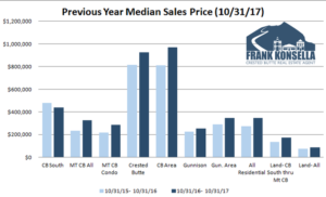 November 2017 Crested Butte Market Report
